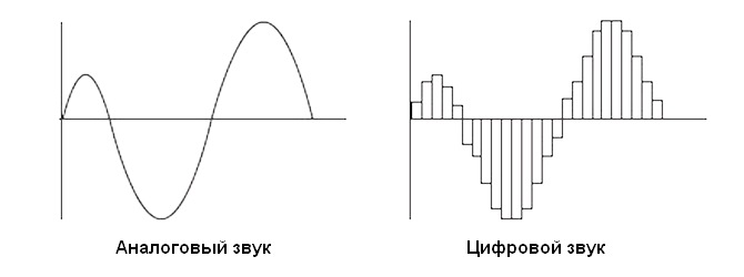 Название: такое-частота-дискретизации11.jpg Просмотров: 2481  Размер: 15.1 Кб