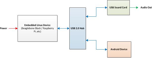 Название: AndroidCarAudioDock-1.png Просмотров: 1216  Размер: 13.5 Кб