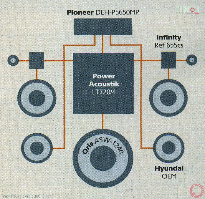Pioneer P7700MP - Enabling