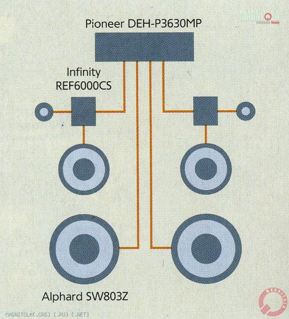 ИСТОЧНИК Pioneer DEH-P3630MP