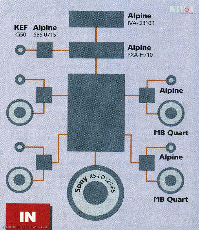 ИСТОЧНИКИ Alpine IVA-D310R,
