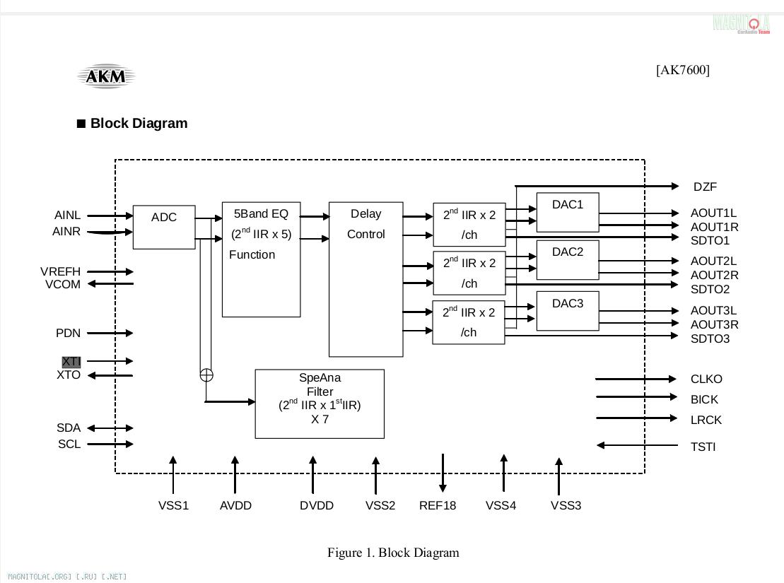 Нажмите на изображение для увеличения Название: AK7600_block_diagram.png Просмотров: 0 Размер:73.1 Кб ID:684096