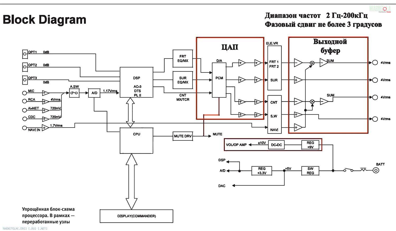 Упрощённая блок-схема процессора. В рамках — переработанные узлы