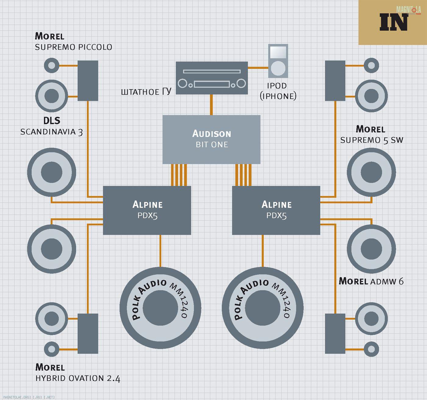 схема акустики в авто фронт тыл саб