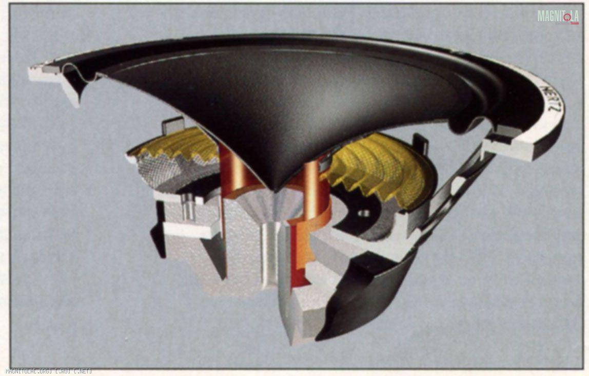 Хроники магнитолы на ковер с докладом компонентная акустика