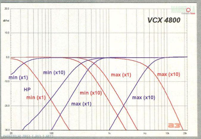velas vcx 4800