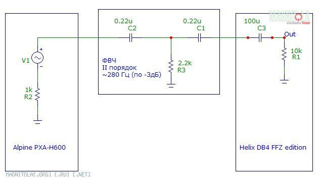 Срезы - ФВЧ - 280 Гц, ФНЧ - 250 Гц.  Пассивные фильтры между ГУ и усилителем.  В итоге моделировал-моделировал...