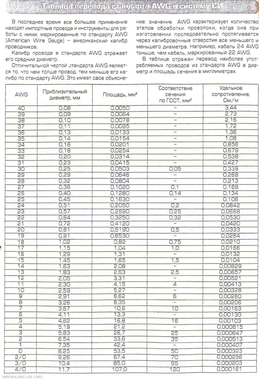 Таблица сечений кабеля предохранителей