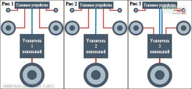 Схем поканального подключения автоакустики