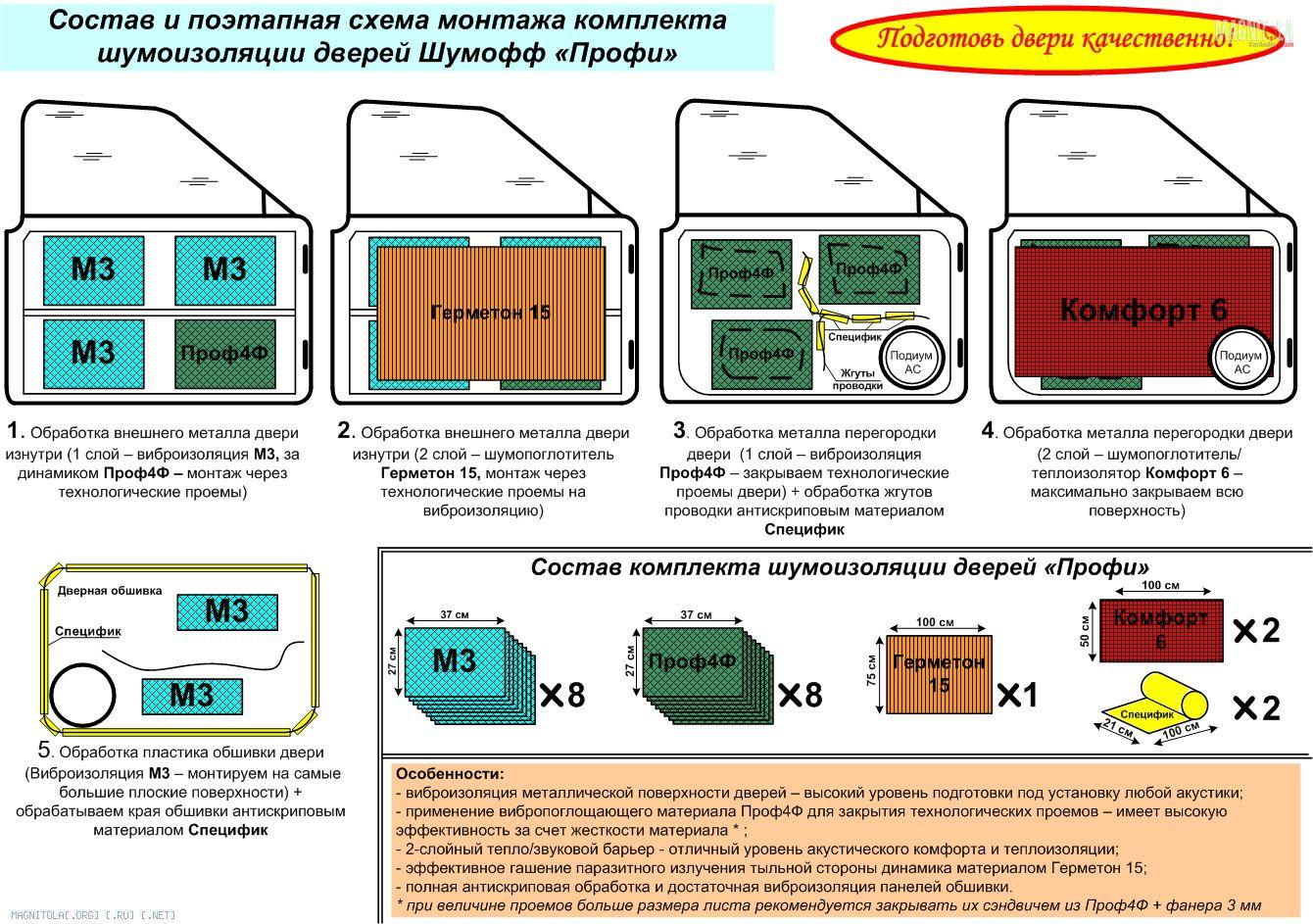 Схемы для шумоизоляции авто